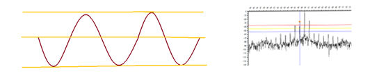 The sine wave, on the left, is an example of Time Domain and the spectral frequency content, on the right, is an example of FFT view centered @60Hz.