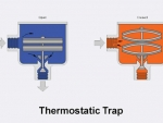 Diagram of thermostatic trap